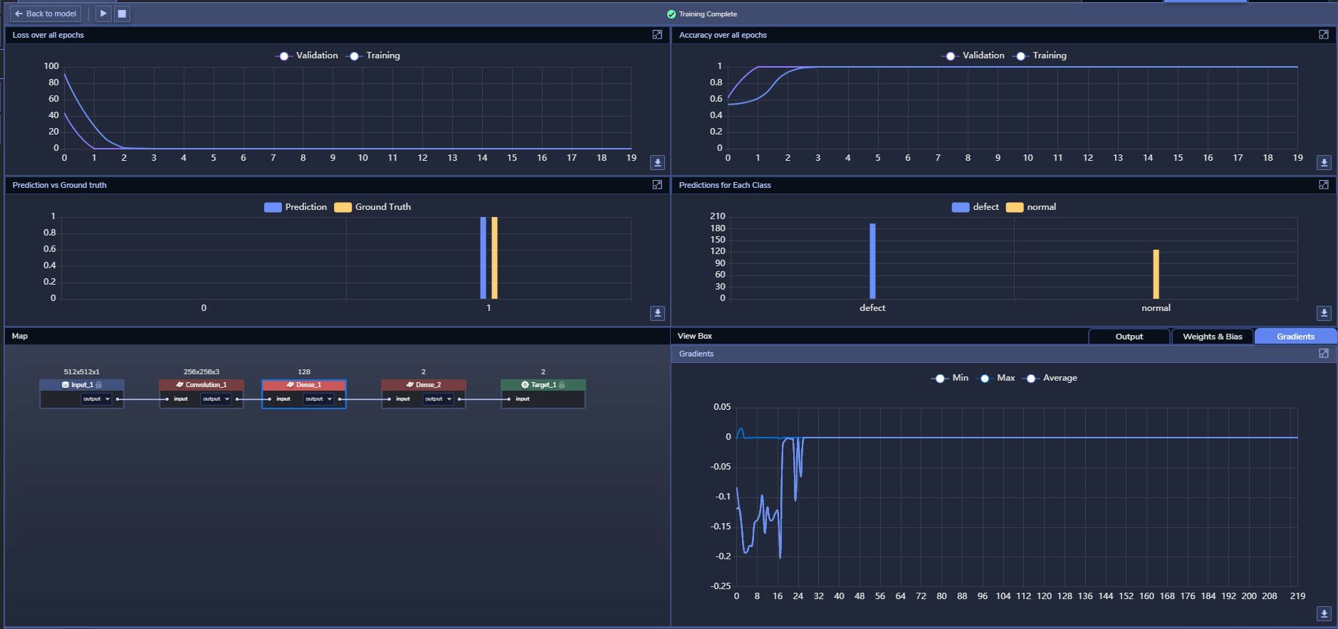 Figure 3: PerceptiLabs' Statistics View during training. The training loss and accuracy are shown in the upper left and right respectively, and the gradients can be seen in the lower-right corner.
