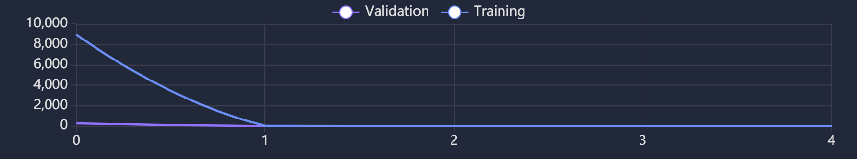 Figure 5: Loss during training.