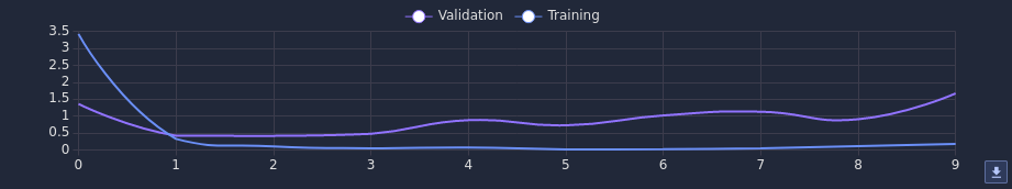 Figure 4: Loss during training.